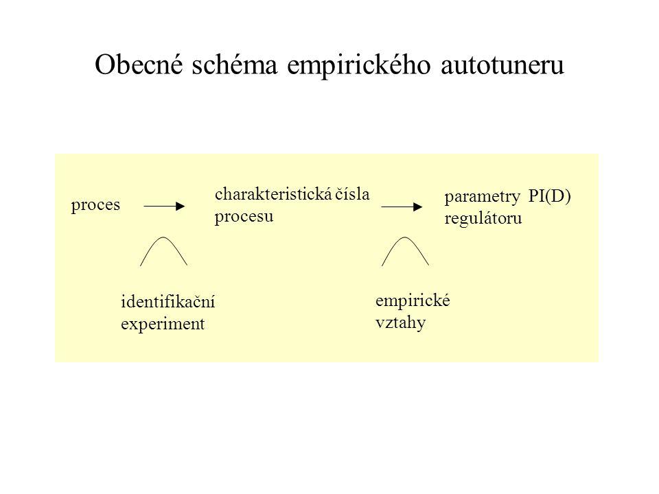 Obecné schéma empirického autotuneru proces charakteristická čísla procesu parametry PI(D) regulátoru identifikační experiment empirické vztahy