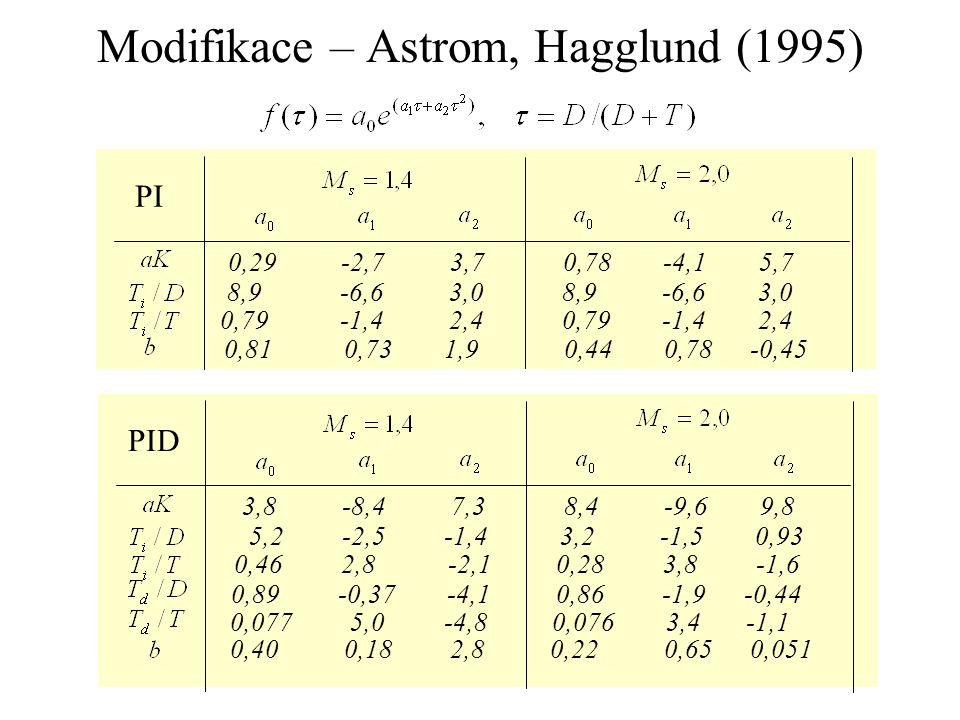 Modifikace – Astrom, Hagglund (1995) 0,29 -2,7 3,7 0,78 -4,1 5,7 8,9 -6,6 3,0 0,79 -1,4 2,4 0,79 -1,4 2,4 0,81 0,73 1,9 0,44 0,78 -0,45 PI 3,8 -8,4 7,