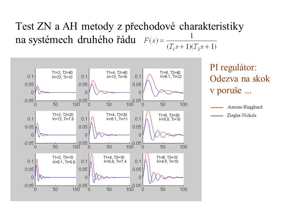 Test ZN a AH metody z přechodové charakteristiky na systémech druhého řádu PI regulátor: Odezva na skok v poruše... Astrom-Hagglund Ziegler-Nichols