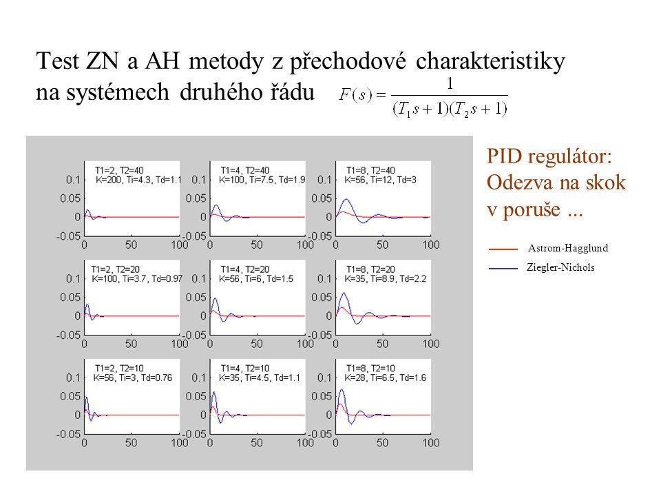 Test ZN a AH metody z přechodové charakteristiky na systémech druhého řádu PID regulátor: Odezva na skok v poruše... Astrom-Hagglund Ziegler-Nichols