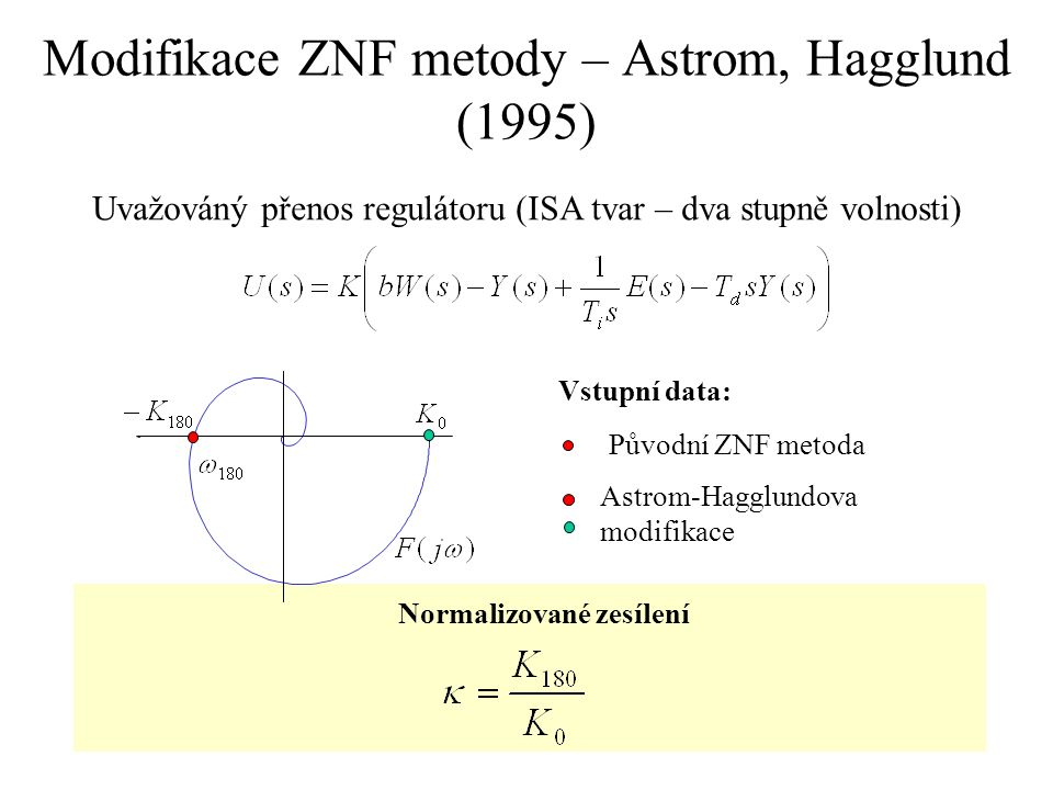 Modifikace ZNF metody – Astrom, Hagglund (1995) Normalizované zesílení Původní ZNF metoda Astrom-Hagglundova modifikace Uvažováný přenos regulátoru (I