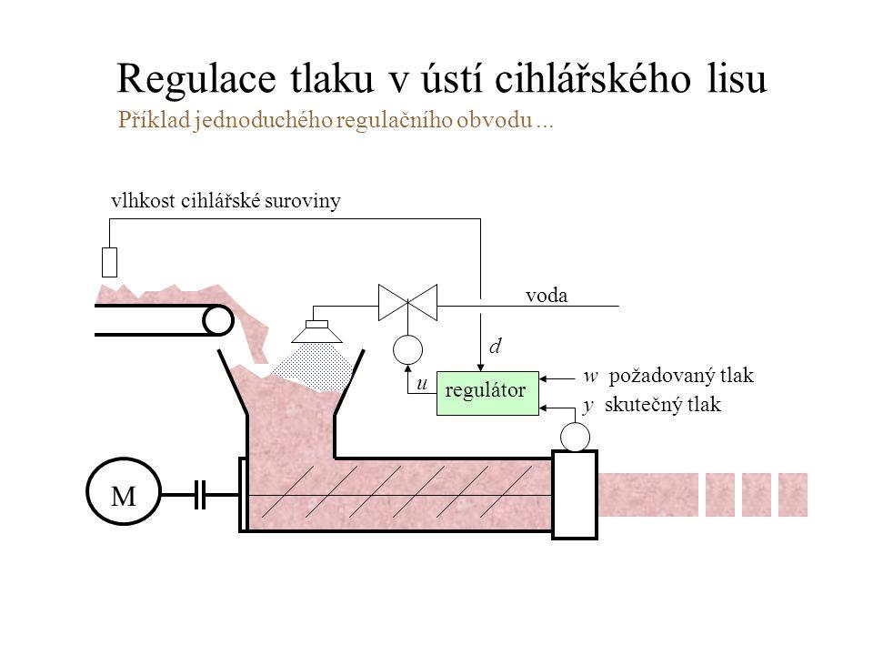 Regulace tlaku v ústí cihlářského lisu regulátor M voda w požadovaný tlak y skutečný tlak u d vlhkost cihlářské suroviny Příklad jednoduchého regulačn