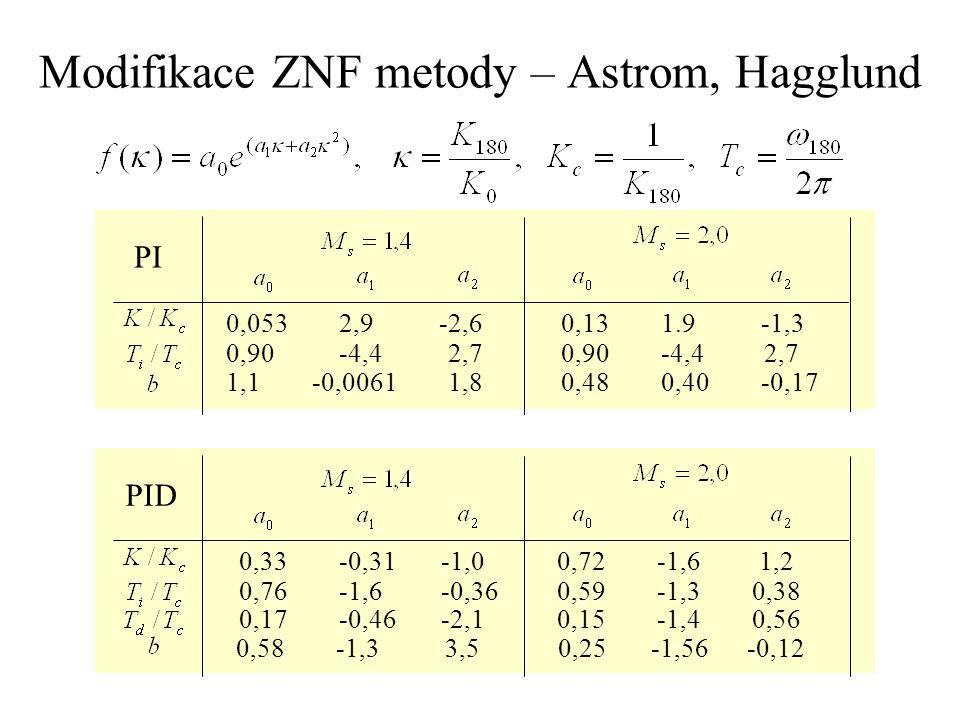 Modifikace ZNF metody – Astrom, Hagglund 0,053 2,9 -2,6 0,13 1.9 -1,3 0,90 -4,4 2,7 1,1 -0,0061 1,8 0,48 0,40 -0,17 PI 0,33 -0,31 -1,0 0,72 -1,6 1,2 0