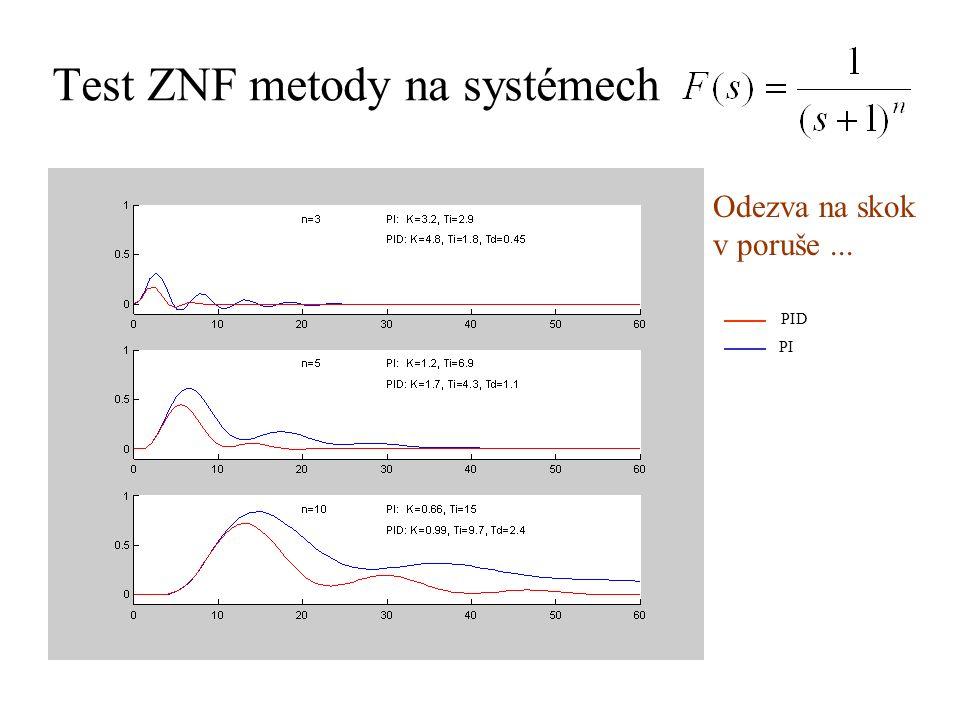 Test ZNF metody na systémech Odezva na skok v poruše... PID PI