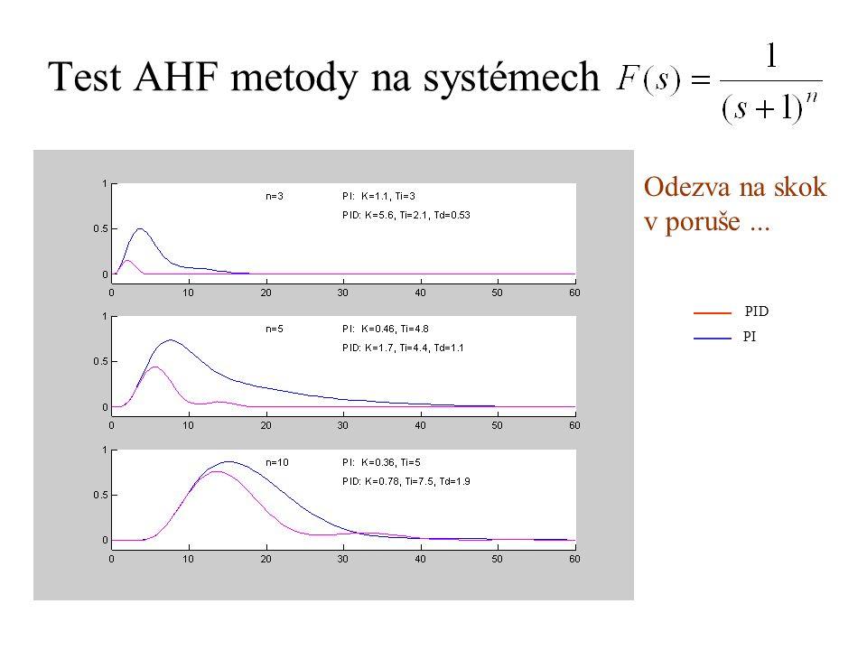 Test AHF metody na systémech Odezva na skok v poruše... PID PI