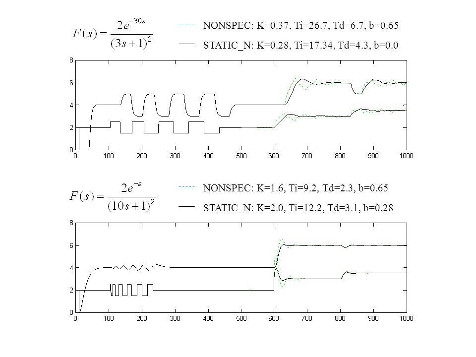 NONSPEC: K=0.37, Ti=26.7, Td=6.7, b=0.65 STATIC_N: K=0.28, Ti=17.34, Td=4.3, b=0.0 NONSPEC: K=1.6, Ti=9.2, Td=2.3, b=0.65 STATIC_N: K=2.0, Ti=12.2, Td