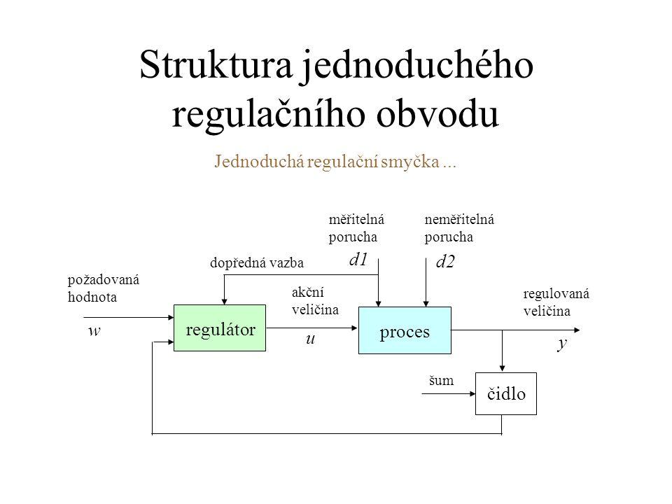Struktura jednoduchého regulačního obvodu proces regulátor čidlo neměřitelná porucha požadovaná hodnota akční veličina regulovaná veličina měřitelná p