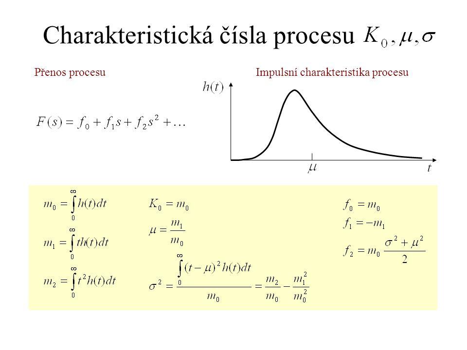 Charakteristická čísla procesu Impulsní charakteristika procesuPřenos procesu