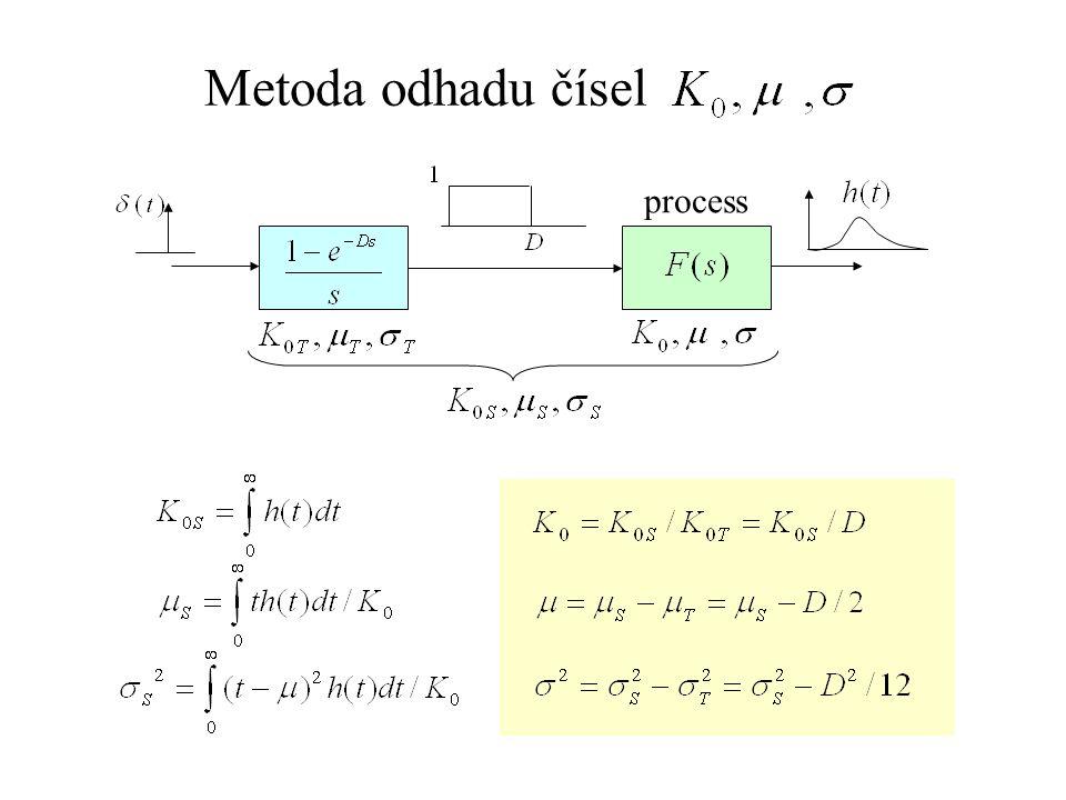 Metoda odhadu čísel process