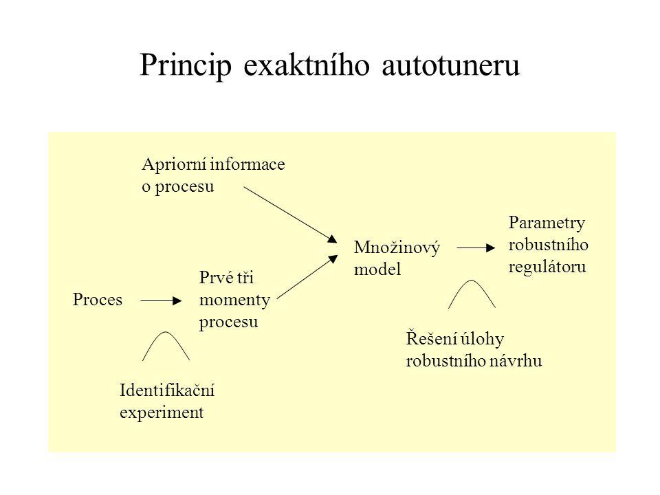 Princip exaktního autotuneru Parametry robustního regulátoru Proces Prvé tři momenty procesu Identifikační experiment Řešení úlohy robustního návrhu A