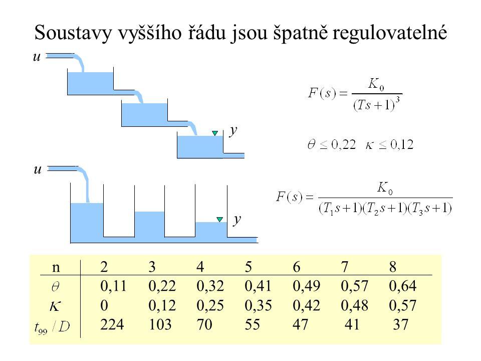 Soustavy vyššího řádu jsou špatně regulovatelné u y u y n2345678 0,110,220,320,410,490,570,64 00,120,250,350,420,480,57 224 103 70 55 47 41 37