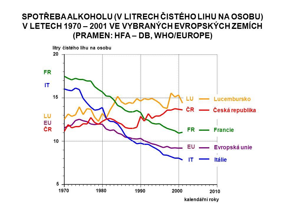 SPOTŘEBA ALKOHOLU (V LITRECH ČISTÉHO LIHU NA OSOBU) V LETECH 1970 – 2001 VE VYBRANÝCH EVROPSKÝCH ZEMÍCH (PRAMEN: HFA – DB, WHO/EUROPE)