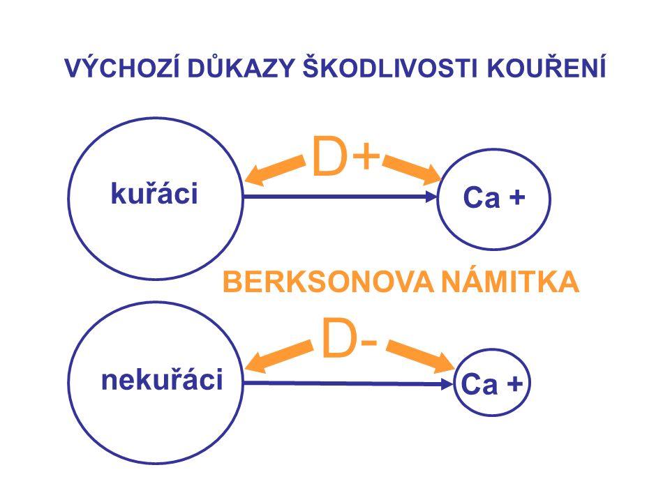 VÝCHOZÍ DŮKAZY ŠKODLIVOSTI KOUŘENÍ kuřáci nekuřáci Ca + D+ D- BERKSONOVA NÁMITKA
