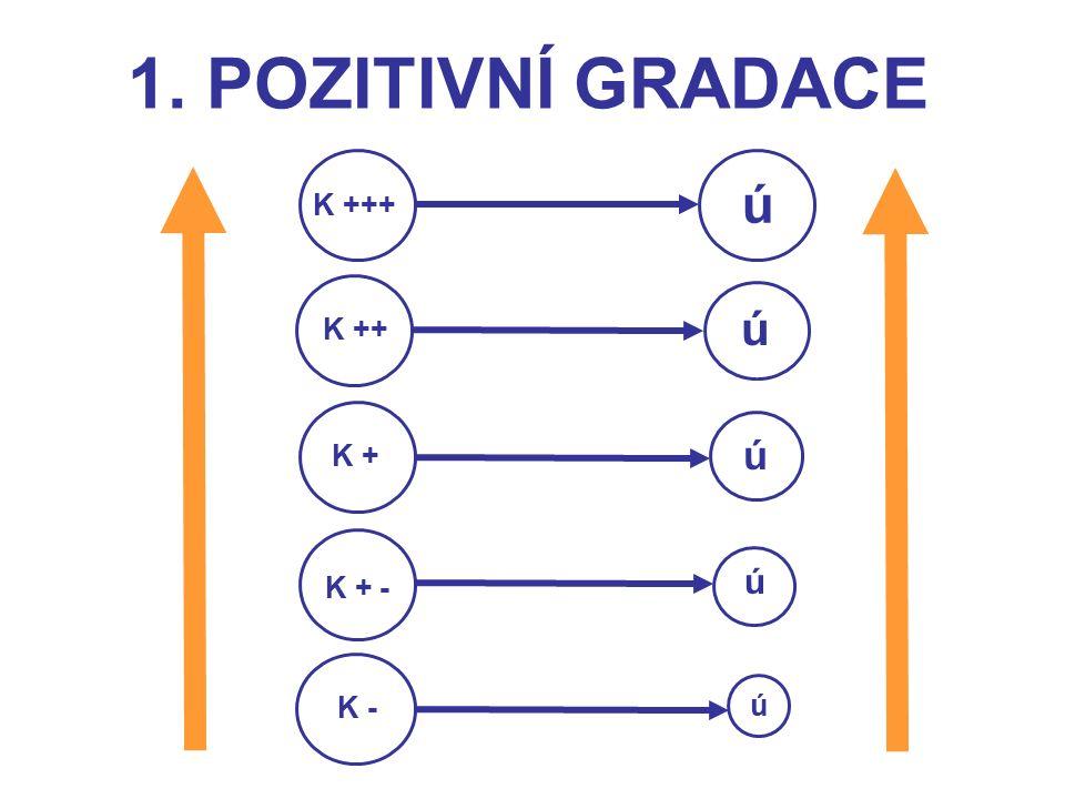 1. POZITIVNÍ GRADACE K - K + - K + K ++ K +++ ú ú ú ú ú