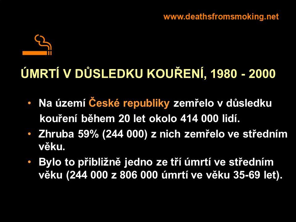ÚMRTÍ V DŮSLEDKU KOUŘENÍ, 1980 - 2000 Na území České republiky zemřelo v důsledku kouření během 20 let okolo 414 000 lidí. Zhruba 59% (244 000) z nich
