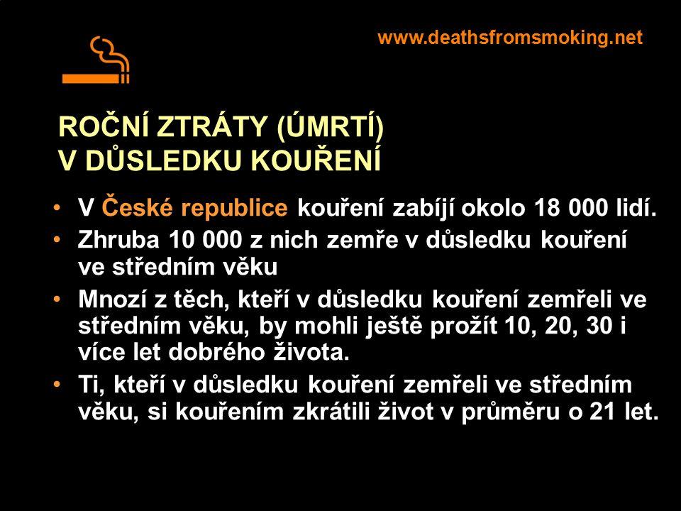 ROČNÍ ZTRÁTY (ÚMRTÍ) V DŮSLEDKU KOUŘENÍ V České republice kouření zabíjí okolo 18 000 lidí. Zhruba 10 000 z nich zemře v důsledku kouření ve středním