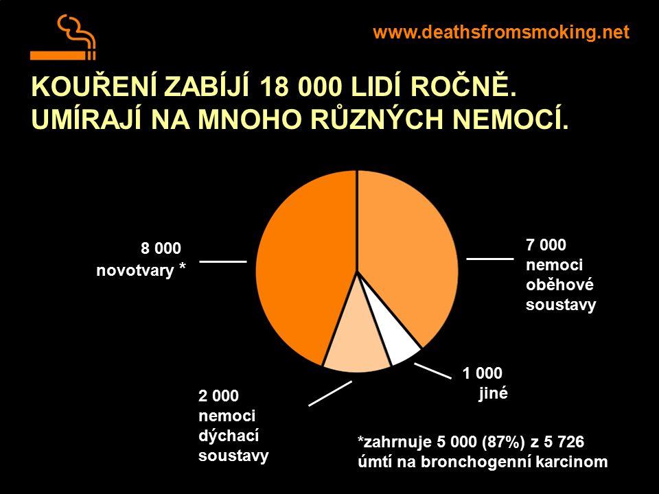 KOUŘENÍ ZABÍJÍ 18 000 LIDÍ ROČNĚ. UMÍRAJÍ NA MNOHO RŮZNÝCH NEMOCÍ. www.deathsfromsmoking.net *zahrnuje 5 000 (87%) z 5 726 úmtí na bronchogenní karcin