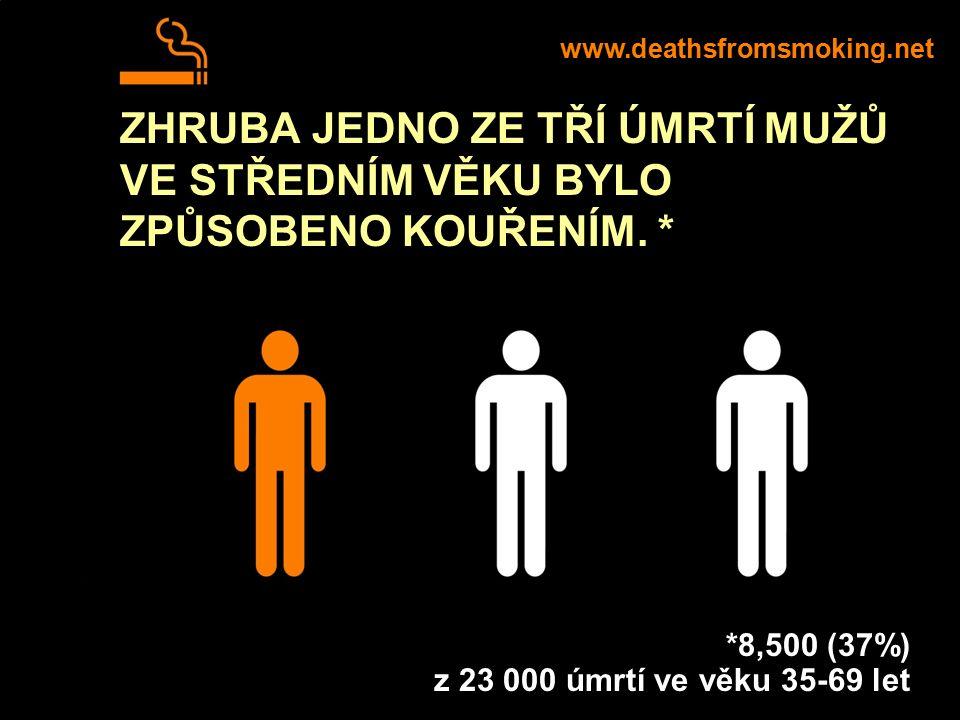 ZHRUBA JEDNO ZE TŘÍ ÚMRTÍ MUŽŮ VE STŘEDNÍM VĚKU BYLO ZPŮSOBENO KOUŘENÍM. * www.deathsfromsmoking.net *8,500 (37%) z 23 000 úmrtí ve věku 35-69 let
