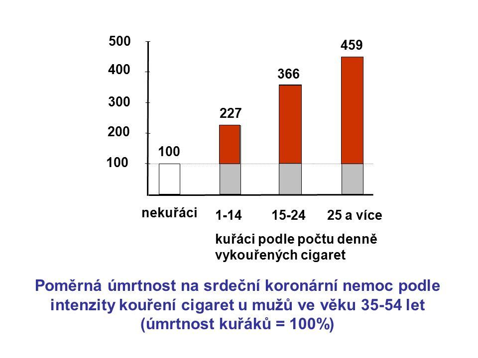 100 227 366 459 nekuřáci 500 200 300 400 100 1-14 15-24 25 a více kuřáci podle počtu denně vykouřených cigaret Poměrná úmrtnost na srdeční koronární n