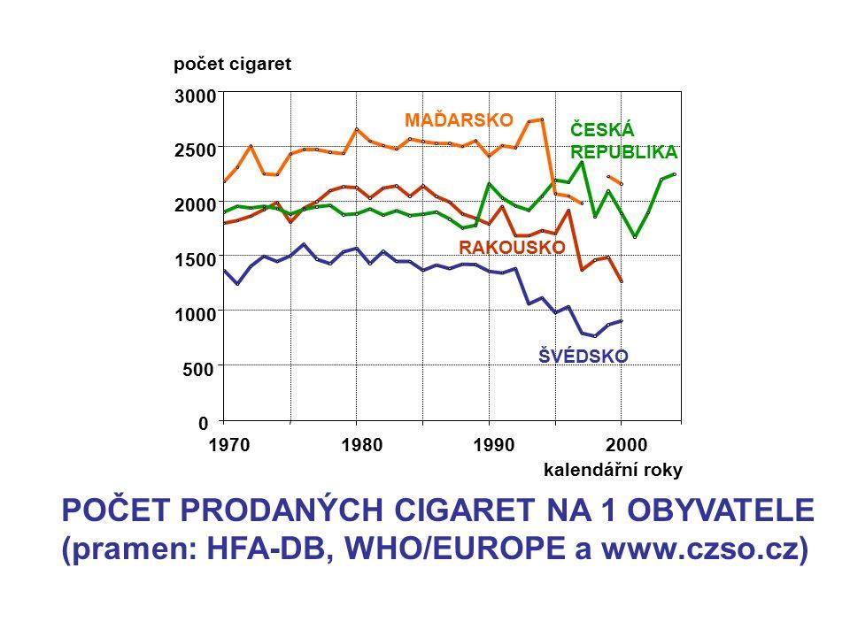 0 500 1000 1500 2000 2500 3000 1970198019902000 ŠVÉDSKO RAKOUSKO MAĎARSKO ČESKÁ REPUBLIKA kalendářní roky počet cigaret POČET PRODANÝCH CIGARET NA 1 O