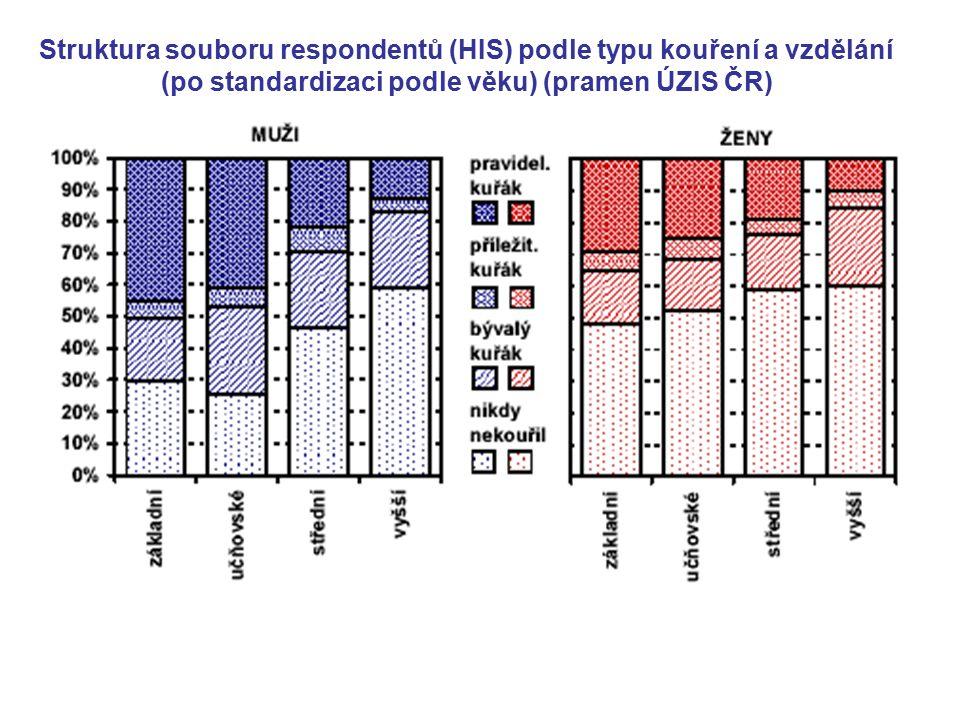 Struktura souboru respondentů (HIS) podle typu kouření a vzdělání (po standardizaci podle věku) (pramen ÚZIS ČR)