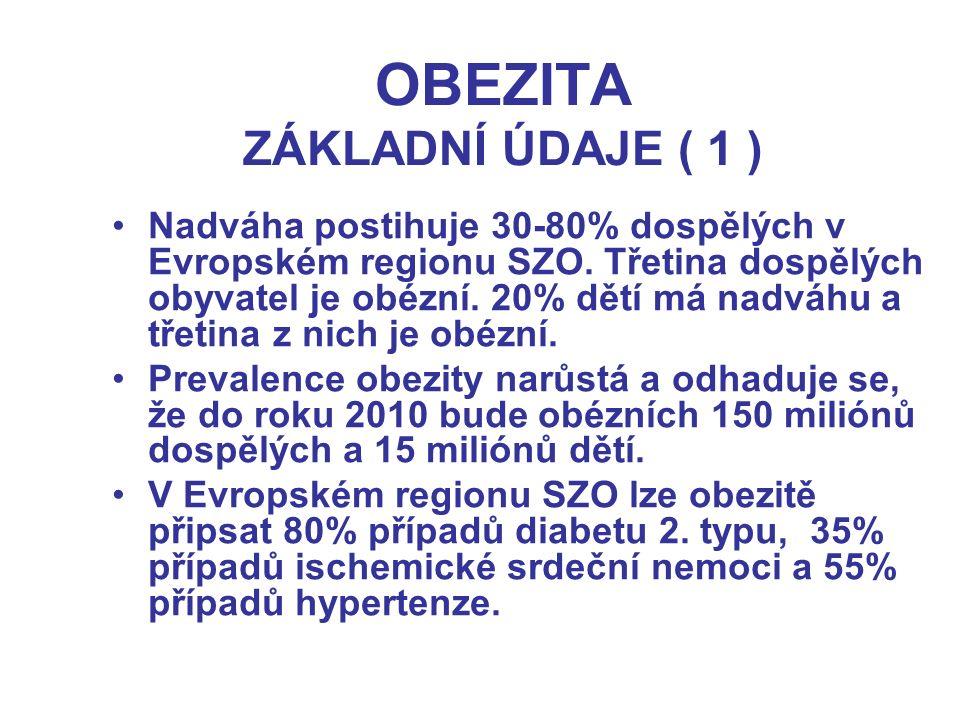 OBEZITA ZÁKLADNÍ ÚDAJE ( 1 ) Nadváha postihuje 30-80% dospělých v Evropském regionu SZO. Třetina dospělých obyvatel je obézní. 20% dětí má nadváhu a t
