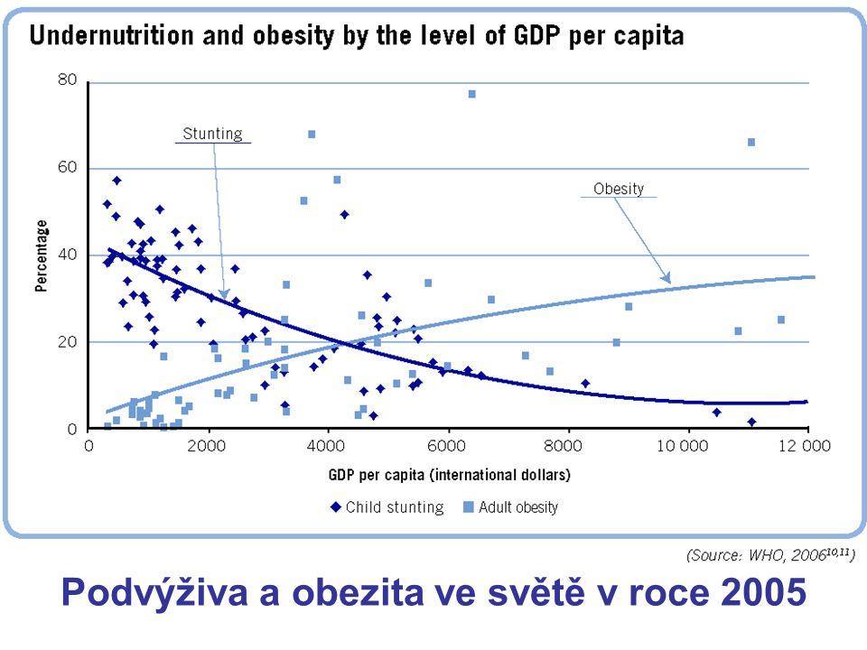 Podvýživa a obezita ve světě v roce 2005