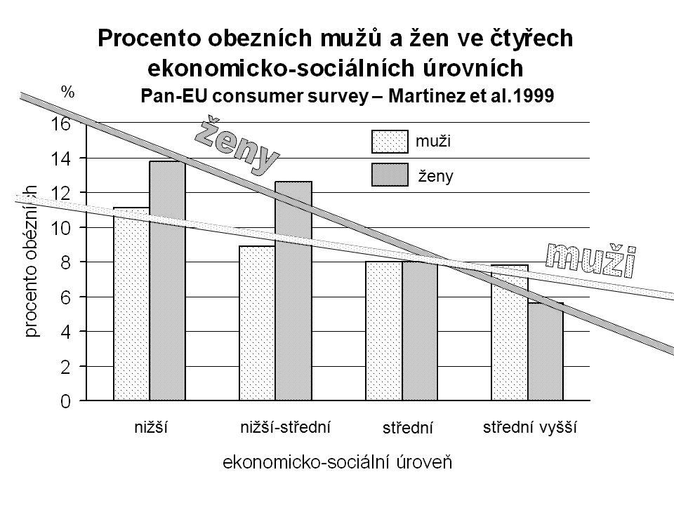 % Pan-EU consumer survey – Martinez et al.1999 muži ženy nižšínižší-střední střední střední vyšší