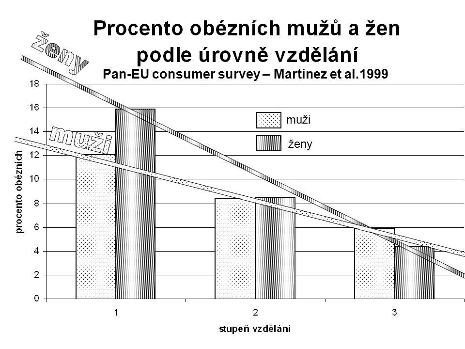 muži ženy Pan-EU consumer survey – Martinez et al.1999