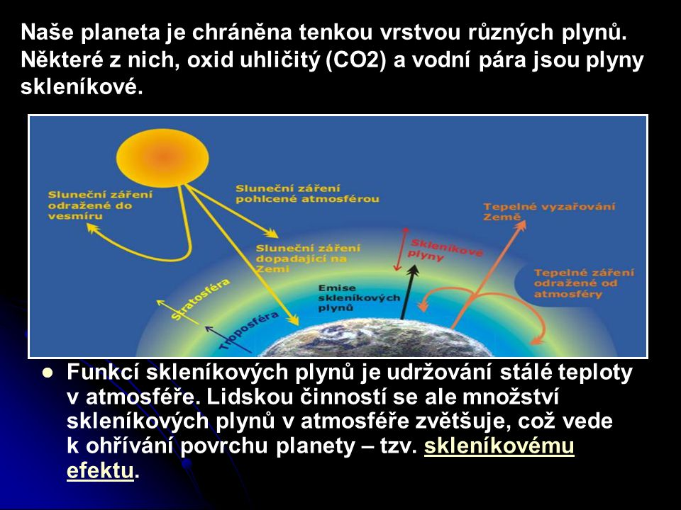 Funkcí skleníkových plynů je udržování stálé teploty v atmosféře. Lidskou činností se ale množství skleníkových plynů v atmosféře zvětšuje, což vede k