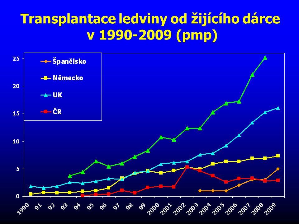 Transplantace ledvin od žijících dárců v roce 2009 na 1 mil.