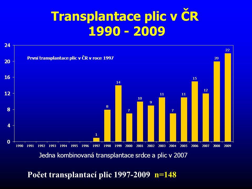 Počet kombinovaných transplantací ledvina+pankreas v roce 2009 na 1 mil.
