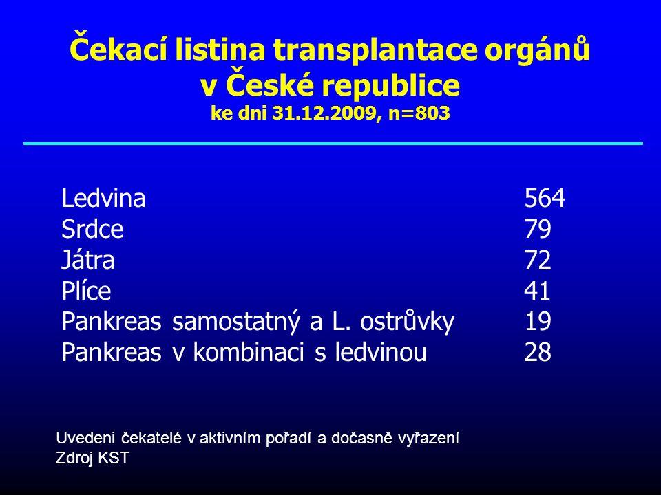 Přežívání pacientů po transplantaci plic v ČR 1.