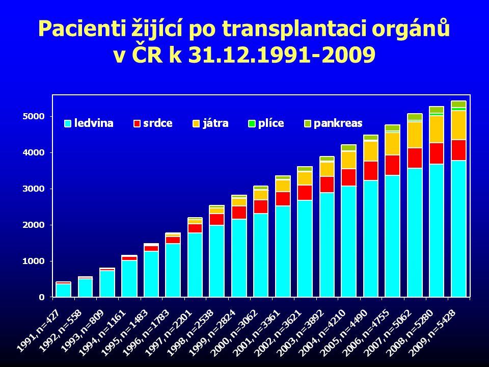 Pacienti žijící po transplantaci orgánů v České republice k 31.12.