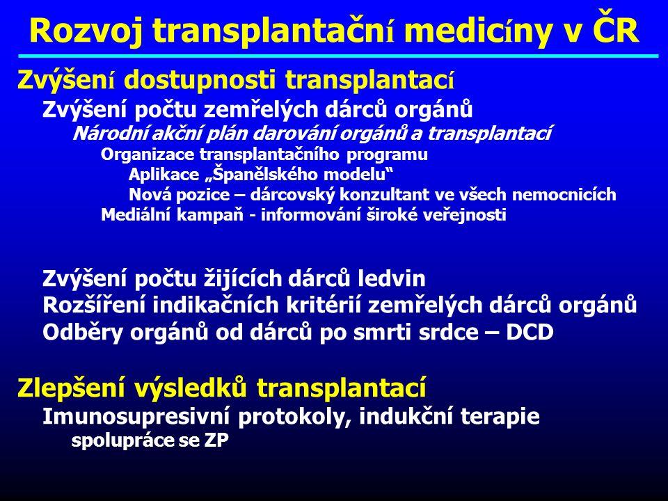 Pacienti žijící po transplantaci orgánů v ČR k 31.12.1991-2009