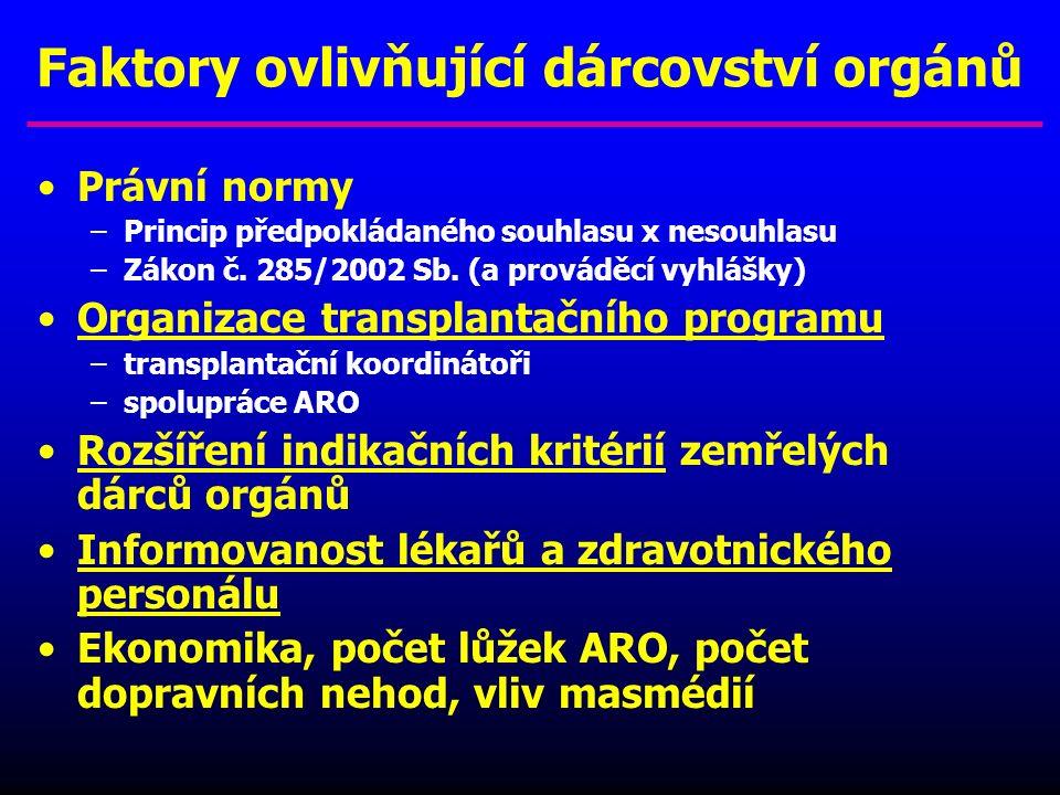Zemřelí dárci orgánů / 1 mil. obyv. ČR 1989 - 2009