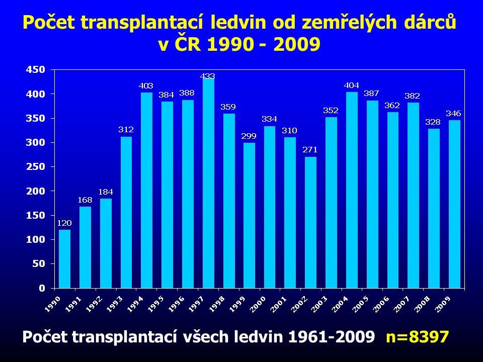 Zemřelí dárci orgánů v roce 2009/1 mil. obyv. Počet dárců na 1 mil obyv.