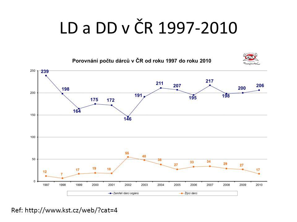 LD a DD v ČR 1997-2010 Ref: http://www.kst.cz/web/ cat=4