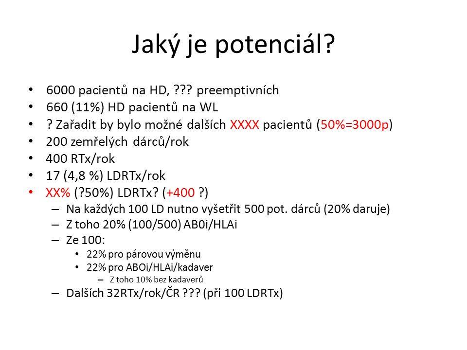 Jaký je potenciál. 6000 pacientů na HD, . preemptivních 660 (11%) HD pacientů na WL .
