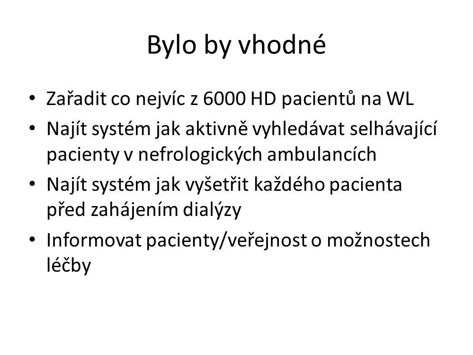 Bylo by vhodné Zařadit co nejvíc z 6000 HD pacientů na WL Najít systém jak aktivně vyhledávat selhávající pacienty v nefrologických ambulancích Najít systém jak vyšetřit každého pacienta před zahájením dialýzy Informovat pacienty/veřejnost o možnostech léčby