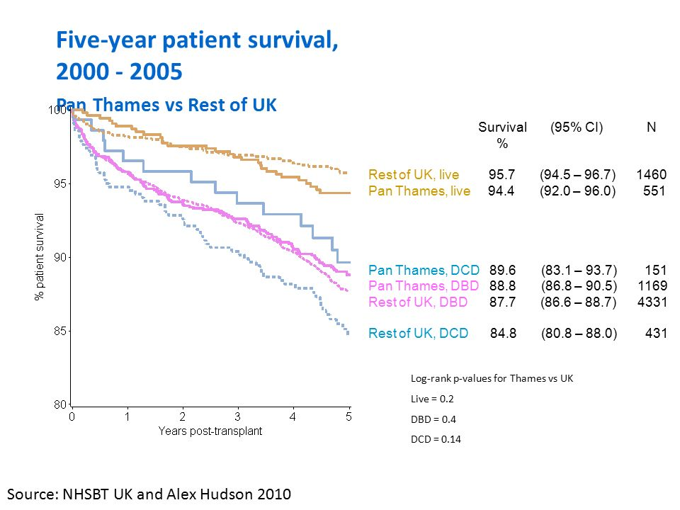 Five-year patient survival, 2000 - 2005 Pan Thames vs Rest of UK Log-rank p-values for Thames vs UK Live = 0.2 DBD = 0.4 DCD = 0.14 Survival (95% CI) N % Rest of UK, live 95.7 (94.5 – 96.7) 1460 Pan Thames, live 94.4 (92.0 – 96.0) 551 Pan Thames, DCD 89.6 (83.1 – 93.7) 151 Pan Thames, DBD 88.8 (86.8 – 90.5) 1169 Rest of UK, DBD 87.7 (86.6 – 88.7) 4331 Rest of UK, DCD 84.8 (80.8 – 88.0) 431 Source: NHSBT UK and Alex Hudson 2010
