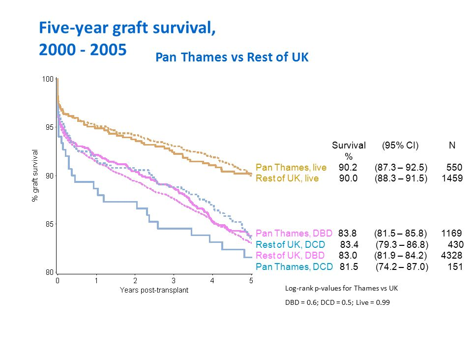 Five-year graft survival, 2000 - 2005 Pan Thames vs Rest of UK Survival (95% CI) N % Pan Thames, live 90.2 (87.3 – 92.5) 550 Rest of UK, live 90.0 (88.3 – 91.5) 1459 Pan Thames, DBD 83.8 (81.5 – 85.8) 1169 Rest of UK, DCD 83.4 (79.3 – 86.8) 430 Rest of UK, DBD 83.0 (81.9 – 84.2) 4328 Pan Thames, DCD 81.5 (74.2 – 87.0) 151 Log-rank p-values for Thames vs UK DBD = 0.6; DCD = 0.5; Live = 0.99