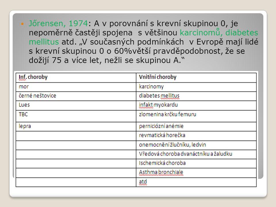 Jőrensen, 1974: A v porovnání s krevní skupinou 0, je nepoměrně častěji spojena s většinou karcinomů, diabetes mellitus atd.