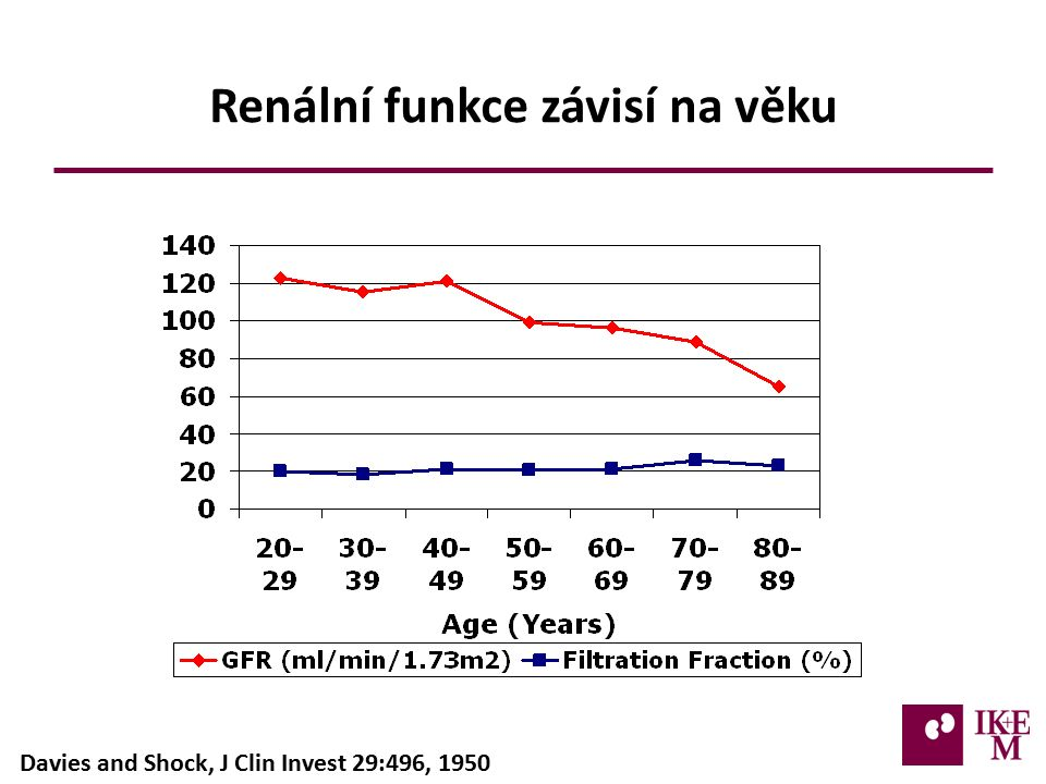 Renální funkce závisí na věku Davies and Shock, J Clin Invest 29:496, 1950