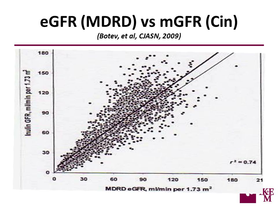 eGFR (MDRD) vs mGFR (Cin) (Botev, et al, CJASN, 2009)