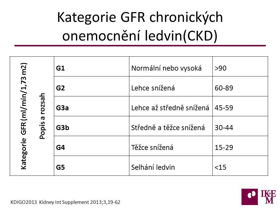 Kategorie GFR chronických onemocnění ledvin(CKD) Kategorie GFR (ml/min/1,73 m2) Popis a rozsah G1Normální nebo vysoká>90 G2Lehce snížená60-89 G3aLehce až středně snížená45-59 G3bStředně a těžce snížená30-44 G4Těžce snížená15-29 G5Selhání ledvin<15 KDIGO2013 Kidney Int Supplement 2013;3,19-62