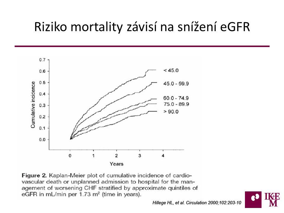 Riziko mortality závisí na snížení eGFR 2