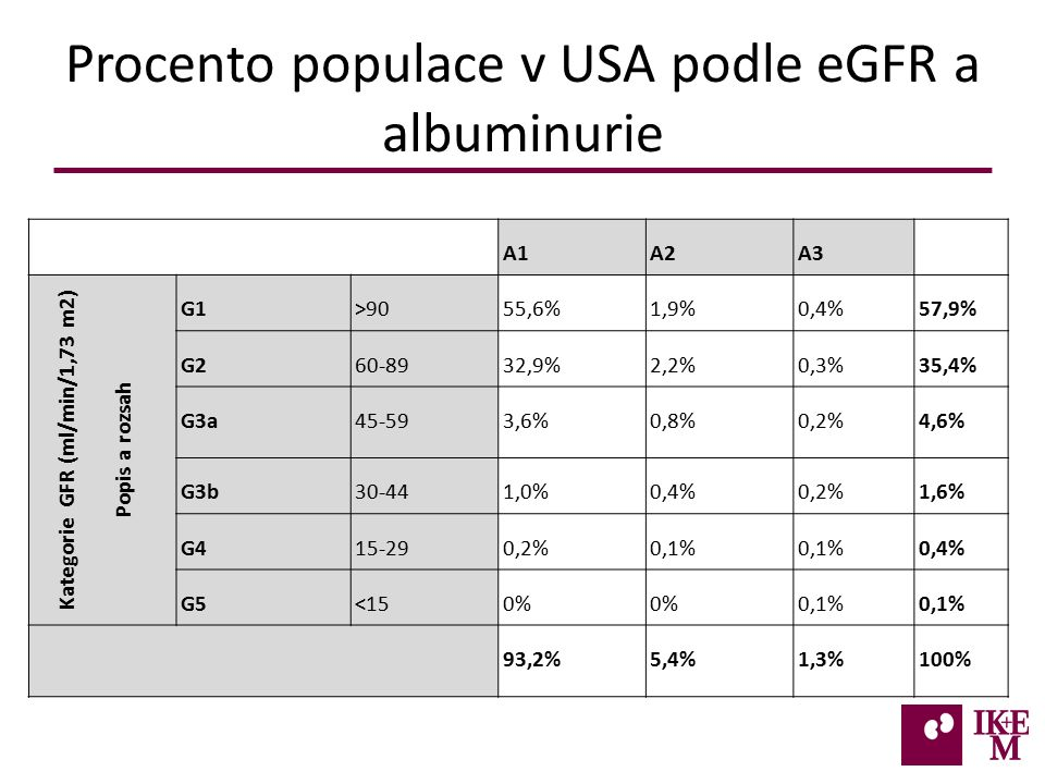 Procento populace v USA podle eGFR a albuminurie A1A2A3 Kategorie GFR (ml/min/1,73 m2) Popis a rozsah G1>9055,6%1,9%0,4%57,9% G260-8932,9%2,2%0,3%35,4