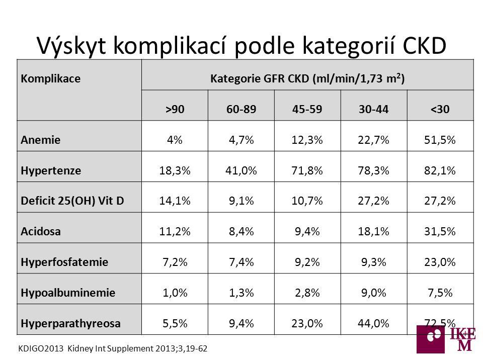 Výskyt komplikací podle kategorií CKD KomplikaceKategorie GFR CKD (ml/min/1,73 m 2 ) >9060-8945-5930-44<30 Anemie4%4,7%12,3%22,7%51,5% Hypertenze18,3%