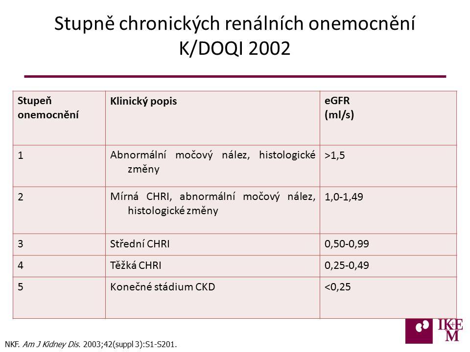 Stupně chronických renálních onemocnění K/DOQI 2002 Stupeň onemocnění Klinický popiseGFR (ml/s) 1Abnormální močový nález, histologické změny >1,5 2Mírná CHRI, abnormální močový nález, histologické změny 1,0-1,49 3Střední CHRI0,50-0,99 4Těžká CHRI0,25-0,49 5Konečné stádium CKD<0,25 NKF.